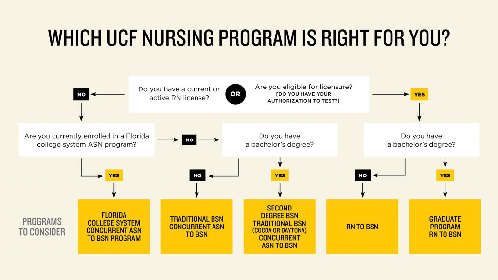 Chart: Which UCF Nursing Program is right for me?