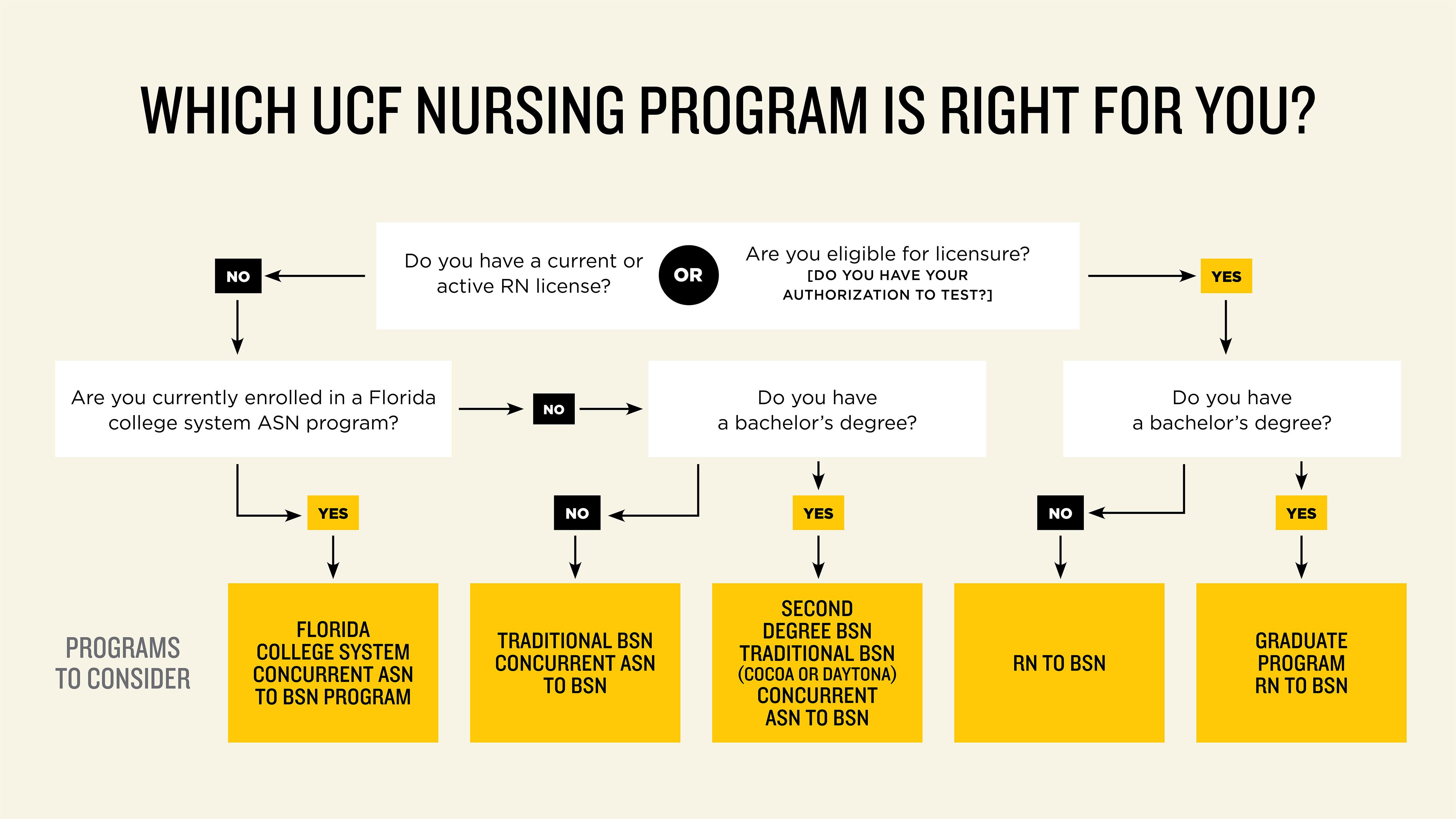 Ucf College Of Nursing >> Bachelor S Degrees Ucf College Of Nursing